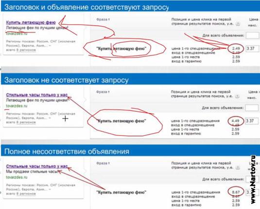 Контекстная реклама в Яндекс.Директ: как сделать дешевле, но больше :: Поисковое продвижение сайтов